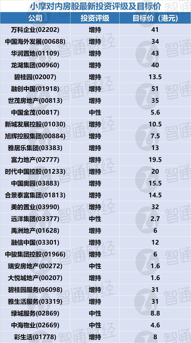 小摩对内房股最新投资评级及目标价(表)