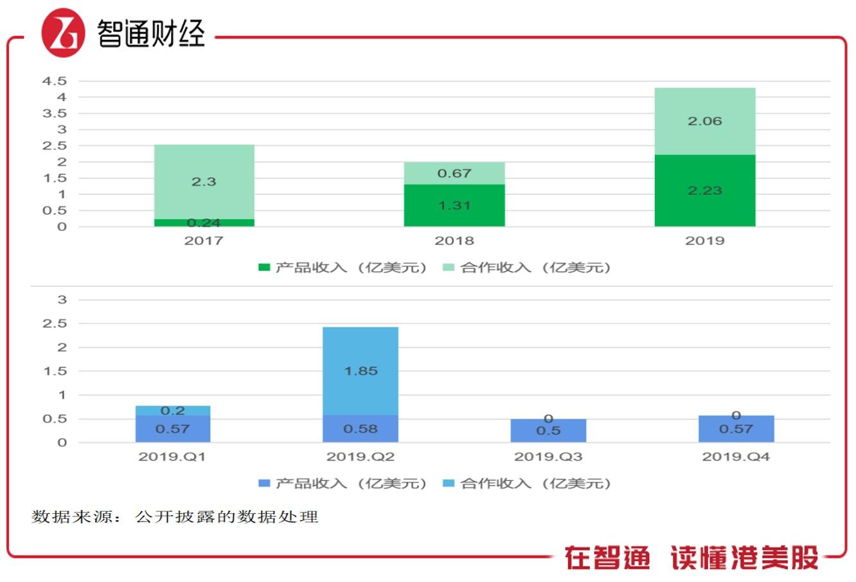 """百济神州(06160)""""交作业"""":三年烧掉118.9亿元"""