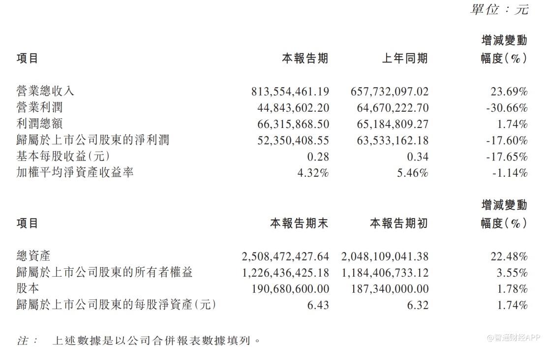 庄园牧场(01533):高营收难掩利润下滑 股权激励成效仍待观察