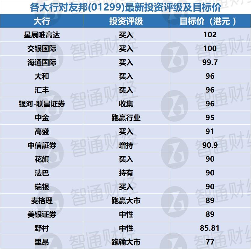 各大行对友邦(01299)最新投资评级及目标价(表)