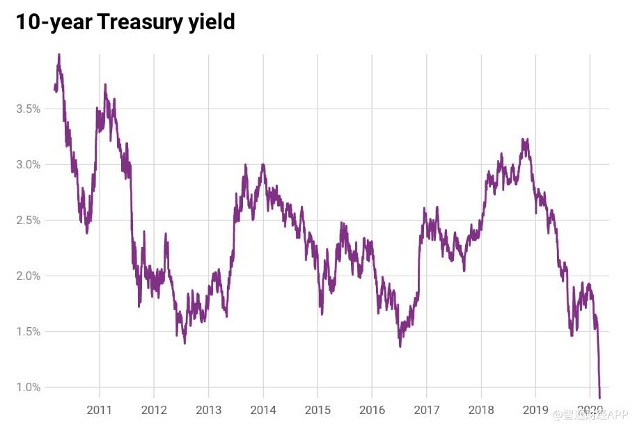 再刷新低!美10年期国债收益率跌破0.9%