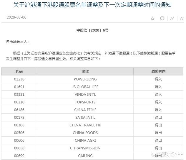 上交所公布沪港通下港股通调整名单,宝龙地产(01238)等5支股票被调入