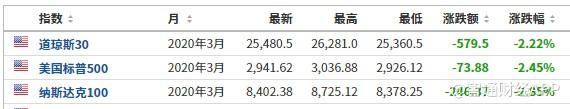 美股前瞻 |美股期指均跌超2% 石油股大跌  特斯拉(TSLA.US)盘前跌超4%