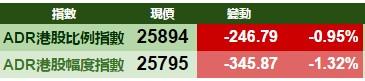 智通ADR统计 | 3月7日