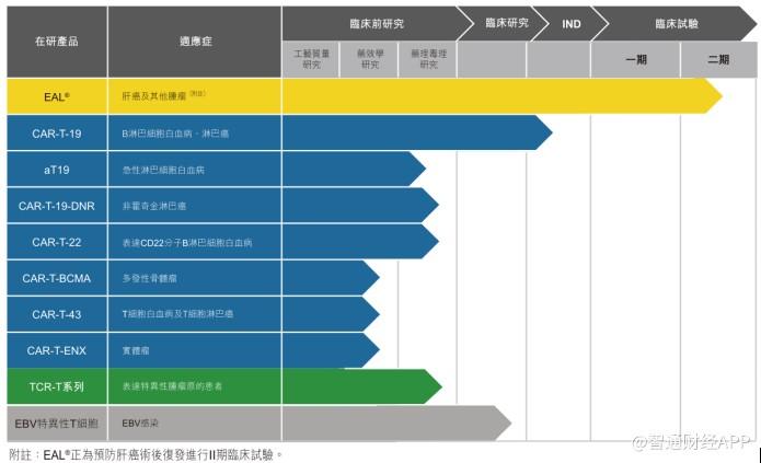 新股消息 |永泰生物制药二次递表 港股未盈利生物医药公司再添一家?
