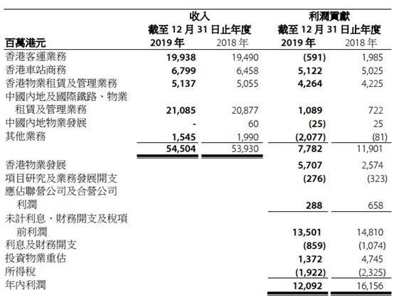 """纯利直降25%的港铁(00066)自救路:一边""""修路"""",一边""""买楼"""""""