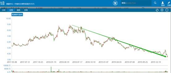 中国光大绿色环保(01257):大行唱空 股价频跌