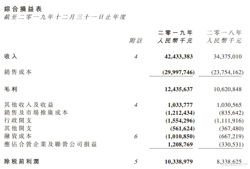 全民营销,千亿未至 时代中国控股(01233)借联营公司增厚利润