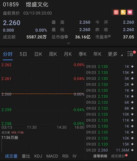"""""""三赢""""商业模式加持,煜盛文化(01859)或成港股年初新爆款"""
