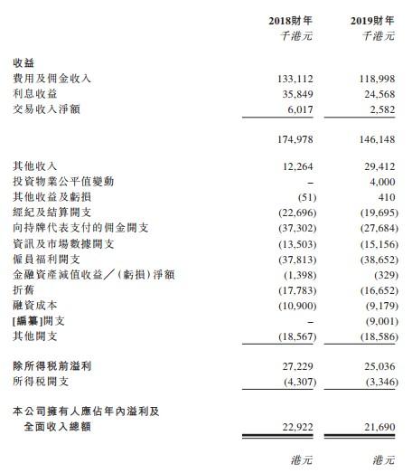 新股消息 | 富昌金融集团控股有限公司申请创业板上市,2019年证券、期货经纪业务收入占比最大