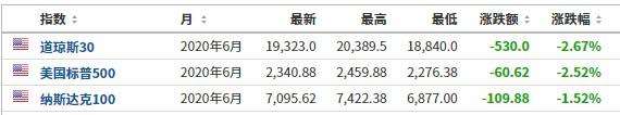 美股前瞻 |道指、标普500指数期货均跌超2% 陌陌(MOMO.US)业绩超预期 股价涨6%