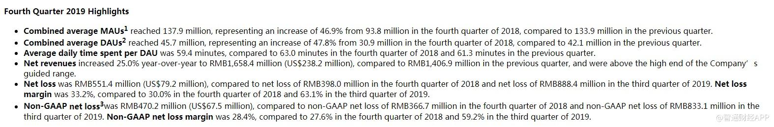 趣头条(QTT.US)19年营收增长84.3% 连续30个交易日成交量超500万元