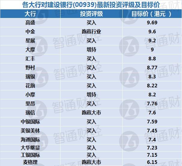 各大行对建设银行(00939)最新投资评级及目标价(表)