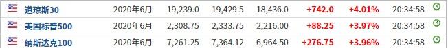 美股前瞻   三大股指期货涨幅略收窄 乐信(LX.US)盘前涨超6%