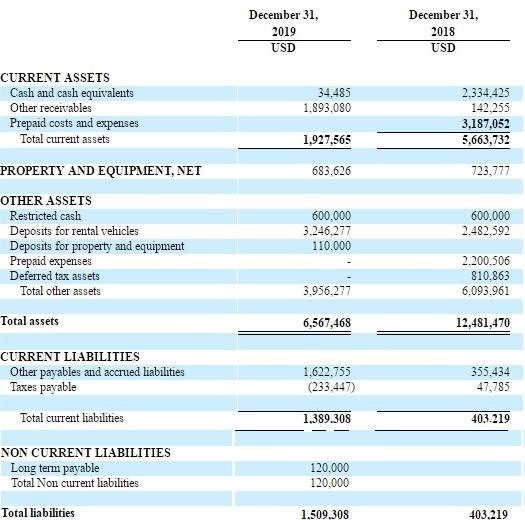 点牛金融(DNJR.US)2019年净亏损690万美元
