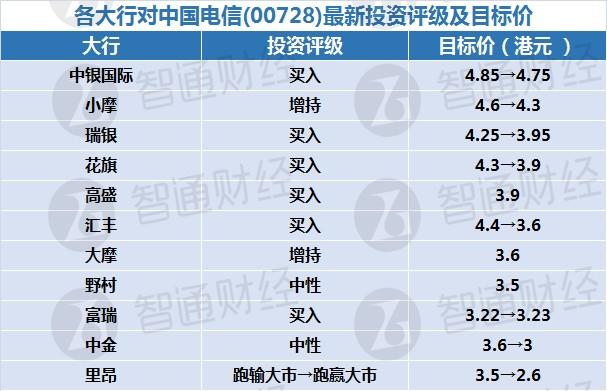 各大行对中国电信(00728)最新投资评级及目标价(表)