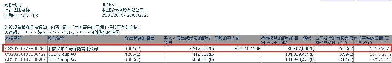 中信保诚人寿保险增持光大控股(00165)321.2万股,每股作价10.13港元