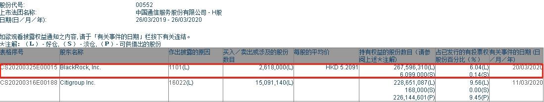 贝莱德增持中国通信服务(00552)261.8万股,每股作价5.21港元