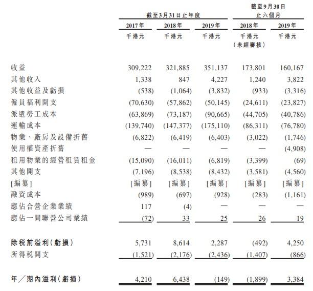 新股消息 | 亚洲速运物流通过港交所聆讯 占香港地区市场份额超15%