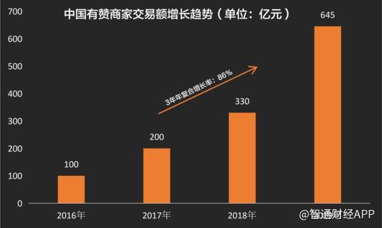 GMV的高增长与营收的巨大鸿沟 雪球为中国有赞(08083)的年报已撕裂成两派