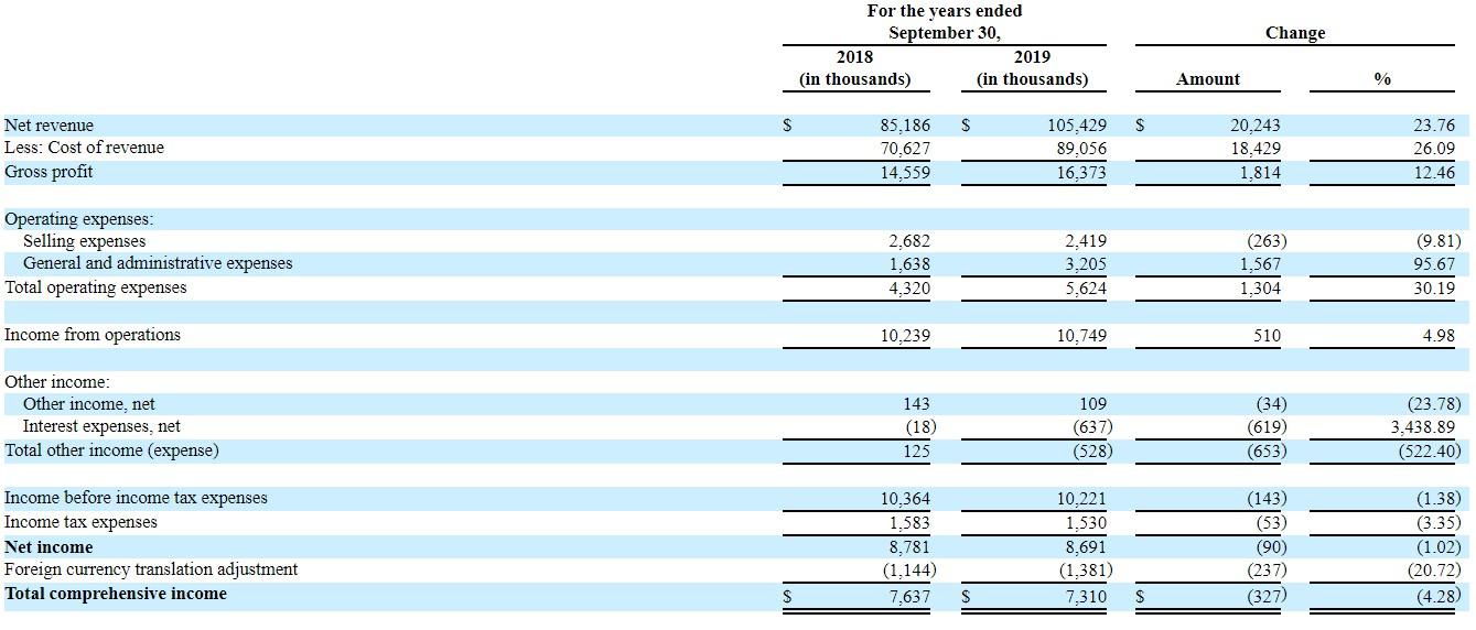乐活(LOHA.US)更新招股书:增加最新财务数据,45%募资额将用于产品及品牌营销推广