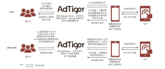 新股消息 | 虎视传媒再次递表港交所,主要向中国广告主提供海外线上广告服务