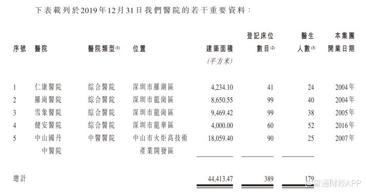 新股消息 | 国丹健康医疗二次递表,2019财年溢利同比减少约26.7%