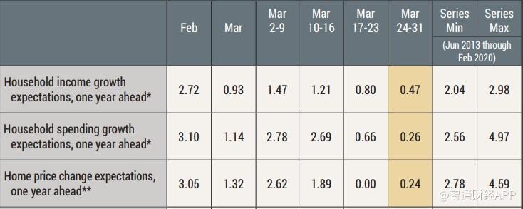 纽约联储:3月份美国消费者对金融及经济预期大幅恶化