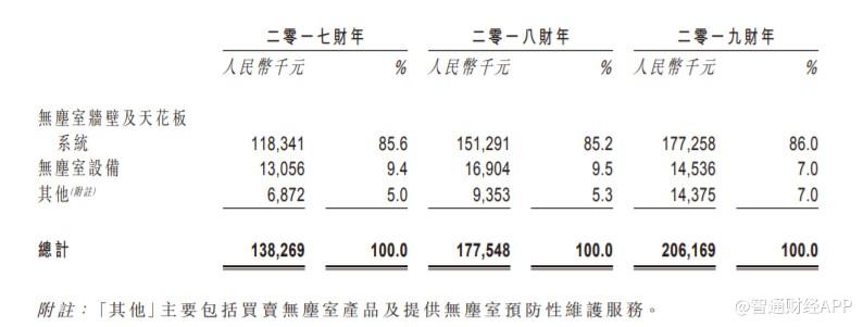 新股消息 | 捷心隆控股递表港交所,无尘室墙壁及天花板系统业务在中国排名第八