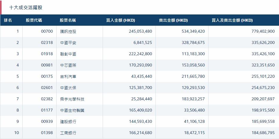 北水动向(4.9)|北水净流入23.49亿 小摩看淡iPhone销量 舜宇光学(02382)遭沽售