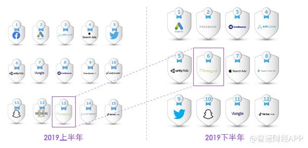 汇量科技(01860)的2019年,中国程序化广告平台距离谷歌、苹果最近的一次