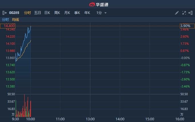 港股异动 | 与日本首富孙正义达成合作 每月向日本供应3亿口罩 比亚迪电子(00285)涨近4%