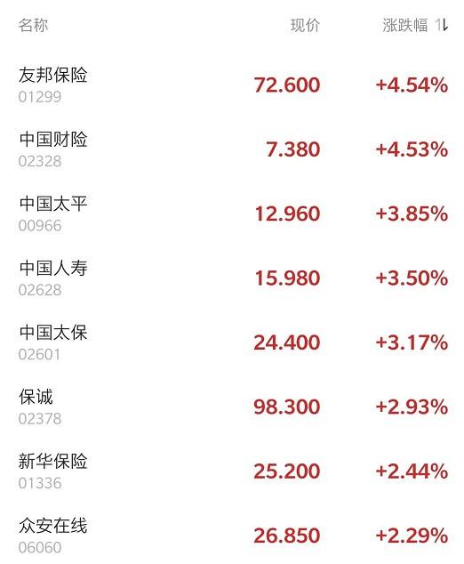 港股异动   野村预计下半年销售活动将增加 友邦保险(01299)涨逾4%领涨保险股