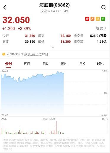 港股异动︱近期获花旗上调目标价32.4%至32.7港元 海底捞(06862)现涨4%
