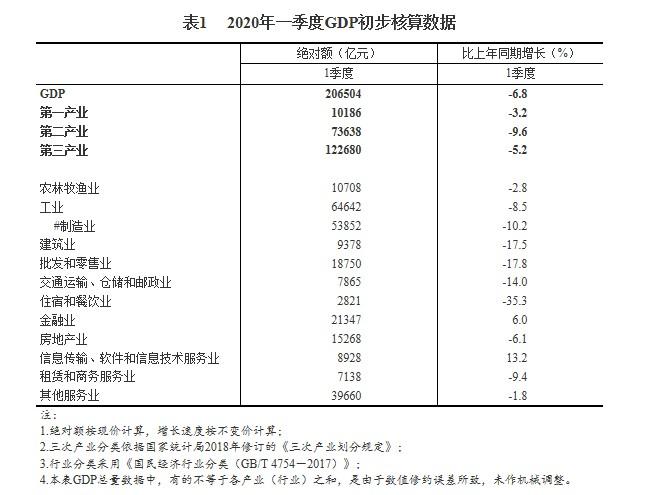 中国一季度GDP初步核算结果:信息传输、软件和信息技术服务业同比增13.2%,金融业同比增6%