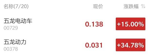 港股异动 | Sino Power申请将联席临时清盘人权力扩大以撤销公司董事会权力 五龙系复牌飙升