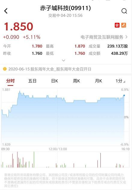 港股异动 | 附属拟1亿元收购出海社交平台米可8.85%股权 赤子城科技(09911)现涨5%