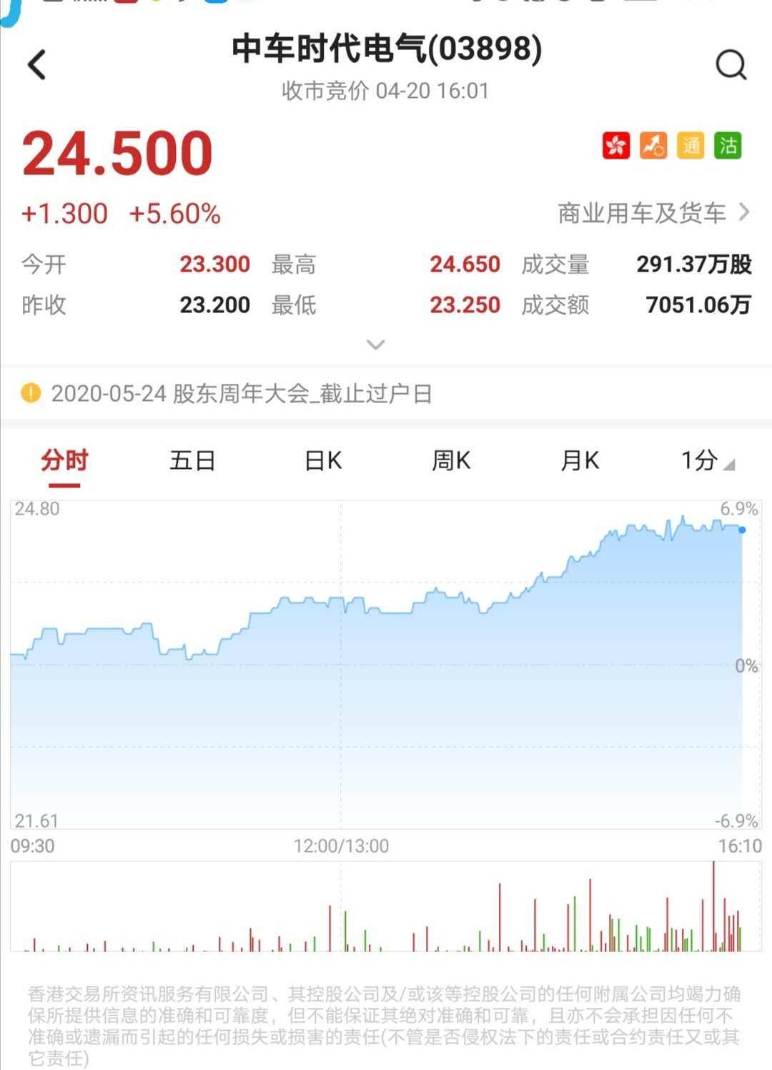 港股异动︱中车时代电气(03898)将于本周五披露首季报 现涨5.6%