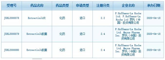 """罗氏(RHHBY.US)""""不限癌种""""药物再次在中国申报三项临床试验"""