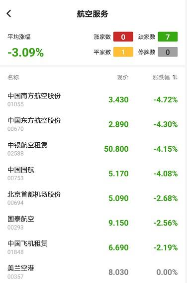 港股异动︱航空股早盘全线走弱 南航(01055)跌近5%领跌板块