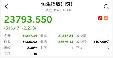港股收盘(4.21)|恒指收跌2.2% 负油价影响发酵 石油股全线下行