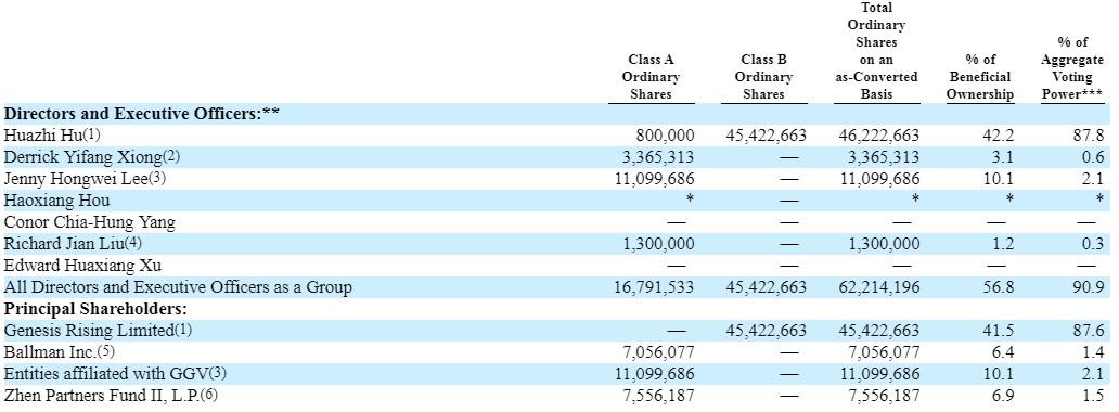 亿航(EH.US)最新股权曝光:创始人兼CEO胡华智持股42.2%,增持80万股A类普通股
