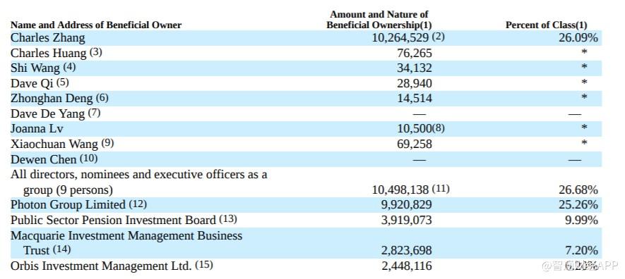 搜狐(SOHU.US)股权披露:张朝阳持股占比26.09%,较去年增加1.26%