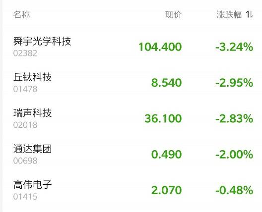港股异动 | 郭明錤建议关注iPhone需求段影响  舜宇光学(02382)跌近4%领跌手机产业链