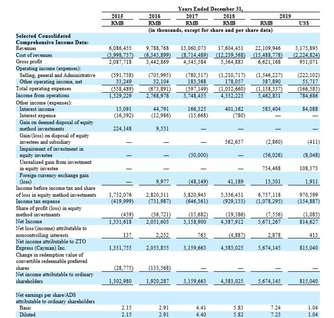 中通快递(ZTO.US)发布2019年报:净利润同比增长29%,创始人赖梅松仍然为公司第一大股东