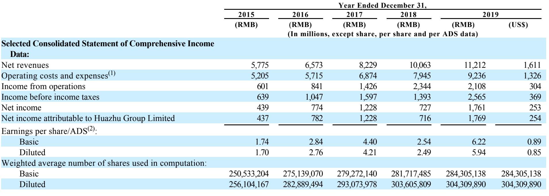 华住(HTHT.US)公布2019年报:净利润同比增长142%,董事长季琦持股微降0.4%