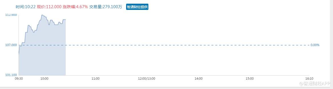 港股异动︱平安好医生(01833)率先打通湖北省医保在线支付 早盘急升6%市值突破1200亿