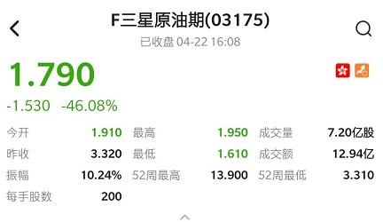 港股异动 | F三星原油期(03175)收跌46.08% 临时决定移仓9月合约并警告最坏情况资产净值或归零