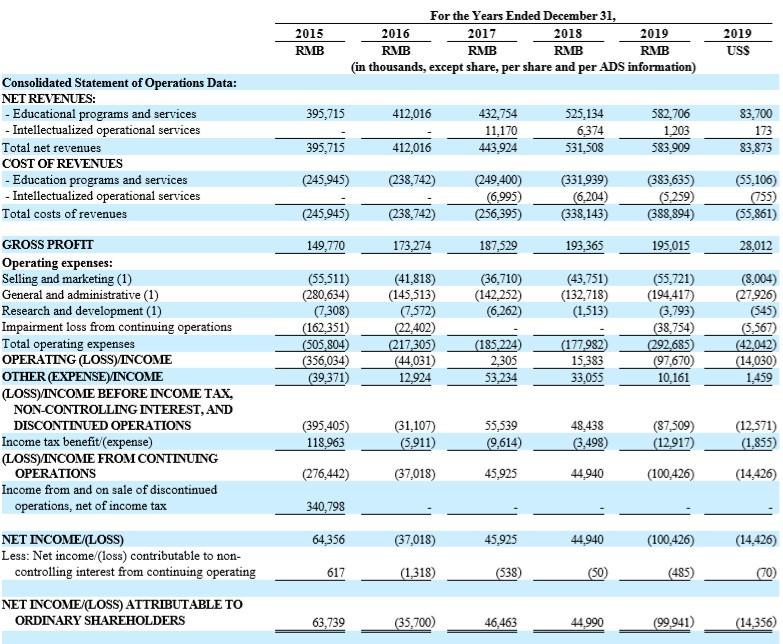 安博教育(AMBO.US)公布2019年报:全年由盈转亏,创始人持股数目不变