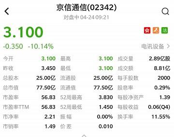 港股异动 | 拟折让11.59%配股净筹6.83亿港元 京信通信(02342)低开逾10%